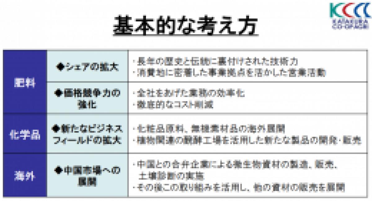 片倉コープアグリ、中期経営計画「化粧品原料の海外展開を強化」