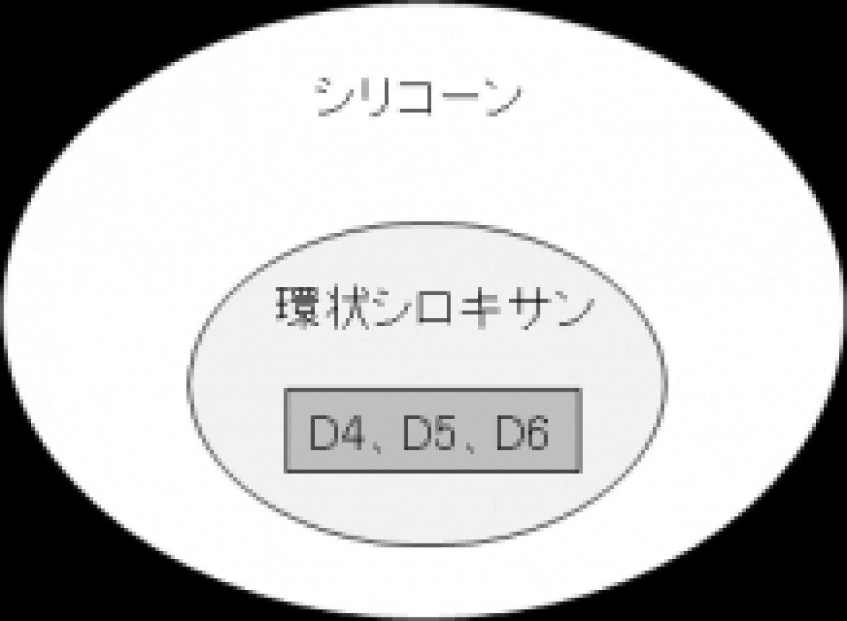 埼玉県、化粧品などに含まれる環状シロキサンの測定法を開発