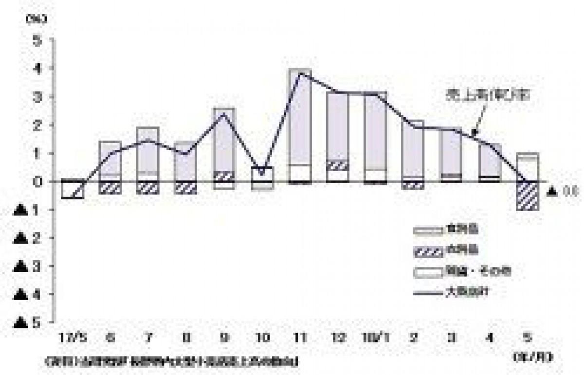 5月の長野県内大型小売店、化粧品の売上が増加